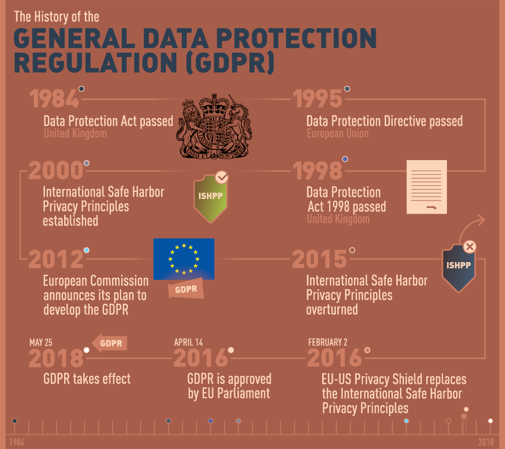 History of EU data protection regulations