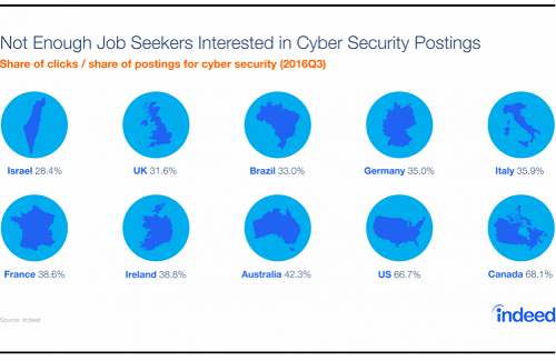 Cyber Security Salary Guide: What Does Today's Cyber Security