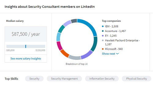 Cyber Security Salary Guide What Does Today S Cyber Security Workforce Make Digital Guardian