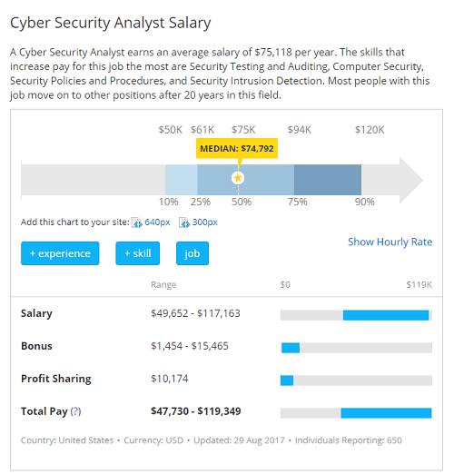 Cyber Security Salary Guide What Does Todays