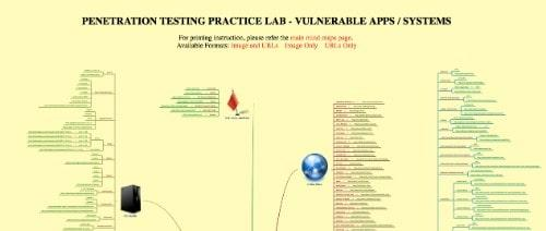 Penetration Testing Practice Lab
