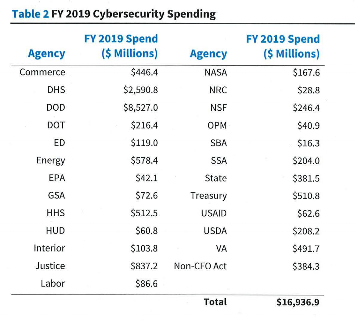 Federal cybersecurity spending
