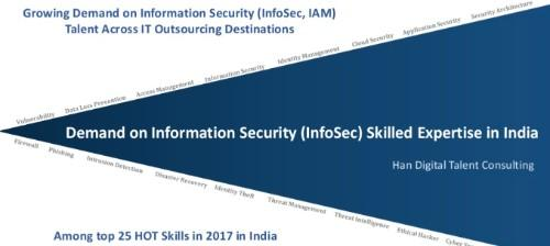 Information Security (InfoSec) Skills - Talent and Market Insights