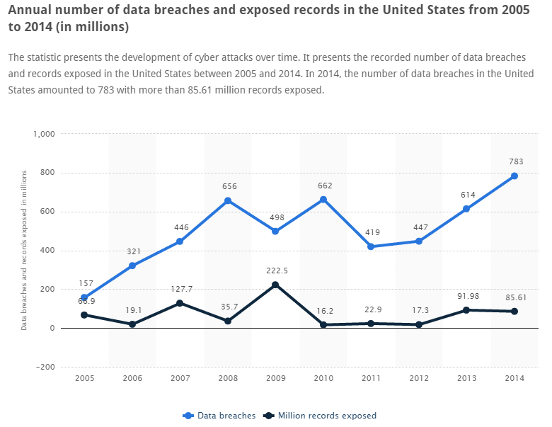 Annual number of data breaches and exposed records in the United States from 2005 to 2014 (in millions)