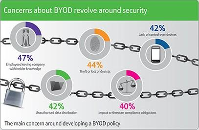 The Ultimate Guide to BYOD Security: Overcoming Challenges