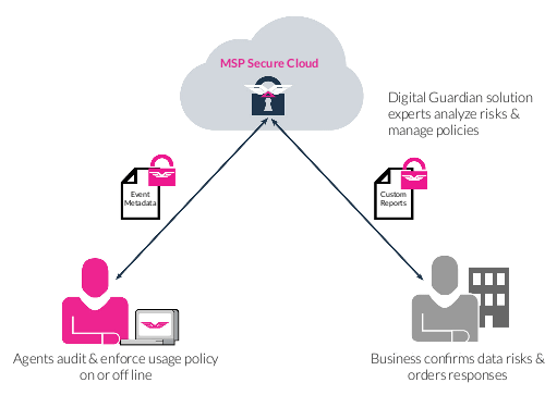Digital Guardian DLP Managed Service