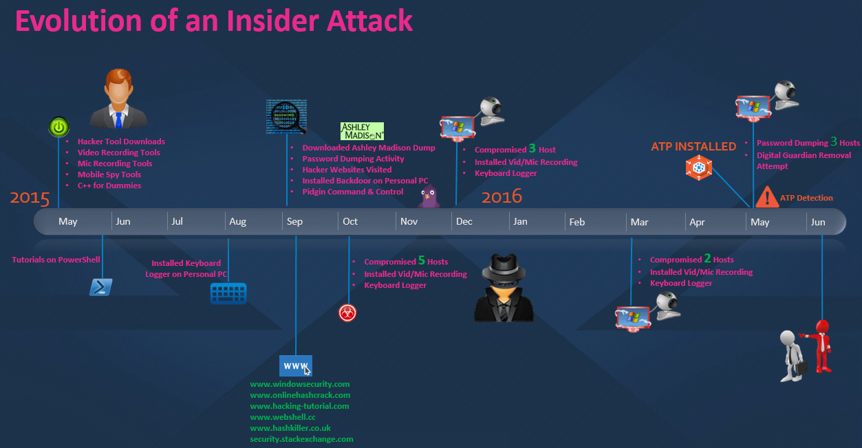 Evolution of an insider attack timeline