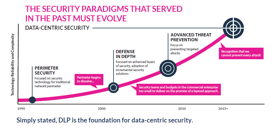 The Shift to Data-Centric Security