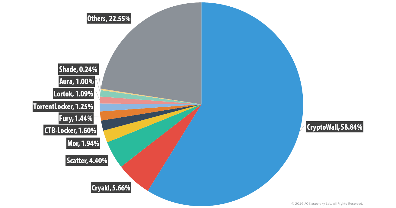 Percentage distribution of ransomware, 2014-2015