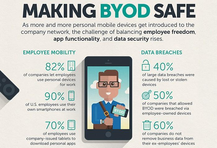 The Ultimate Guide to BYOD Security: Overcoming Challenges, Creating  Effective Policies, and Mitigating Risks to Maximize Benefits | Digital  Guardian