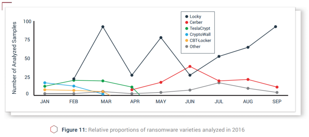 Ransomware variant distribution, January - September 2016