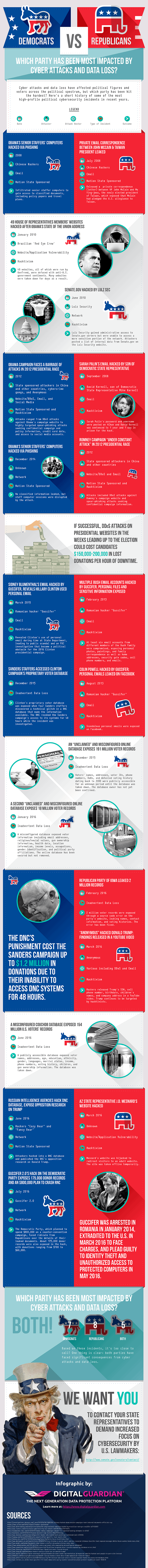 Political Hacks and Data Loss Infographic