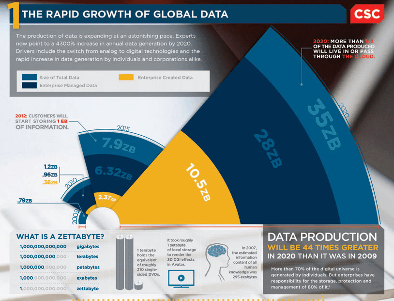 The Rapid Growth of Global Data, CSC